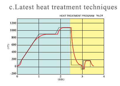 Heat treatment pdf